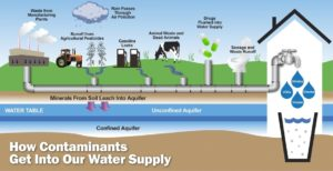 how contaminants get into your water
